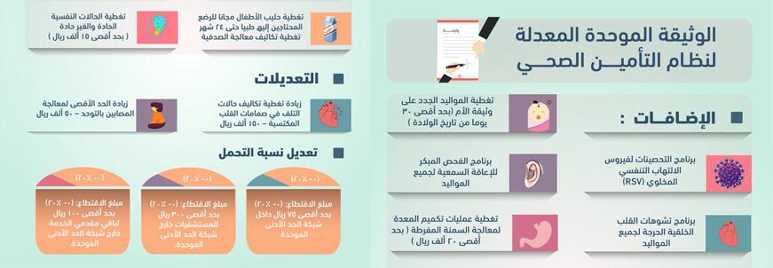 شركات التأمين مستشفيات الحياة الوطني الرياض عسير جازان القصيم