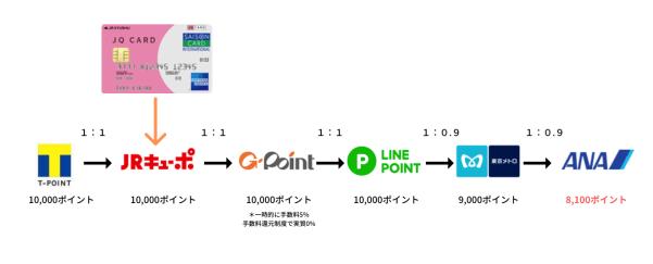 「tポイント=JRキューポ=Gポイント=LINEポイント=メトロポイント=ANAマイル」