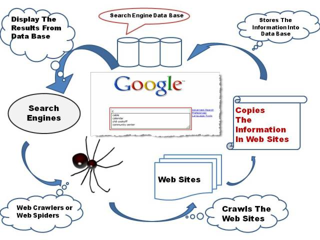 SEO Services explanation