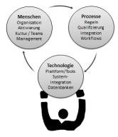Menschen-Prozesse-Technolgie