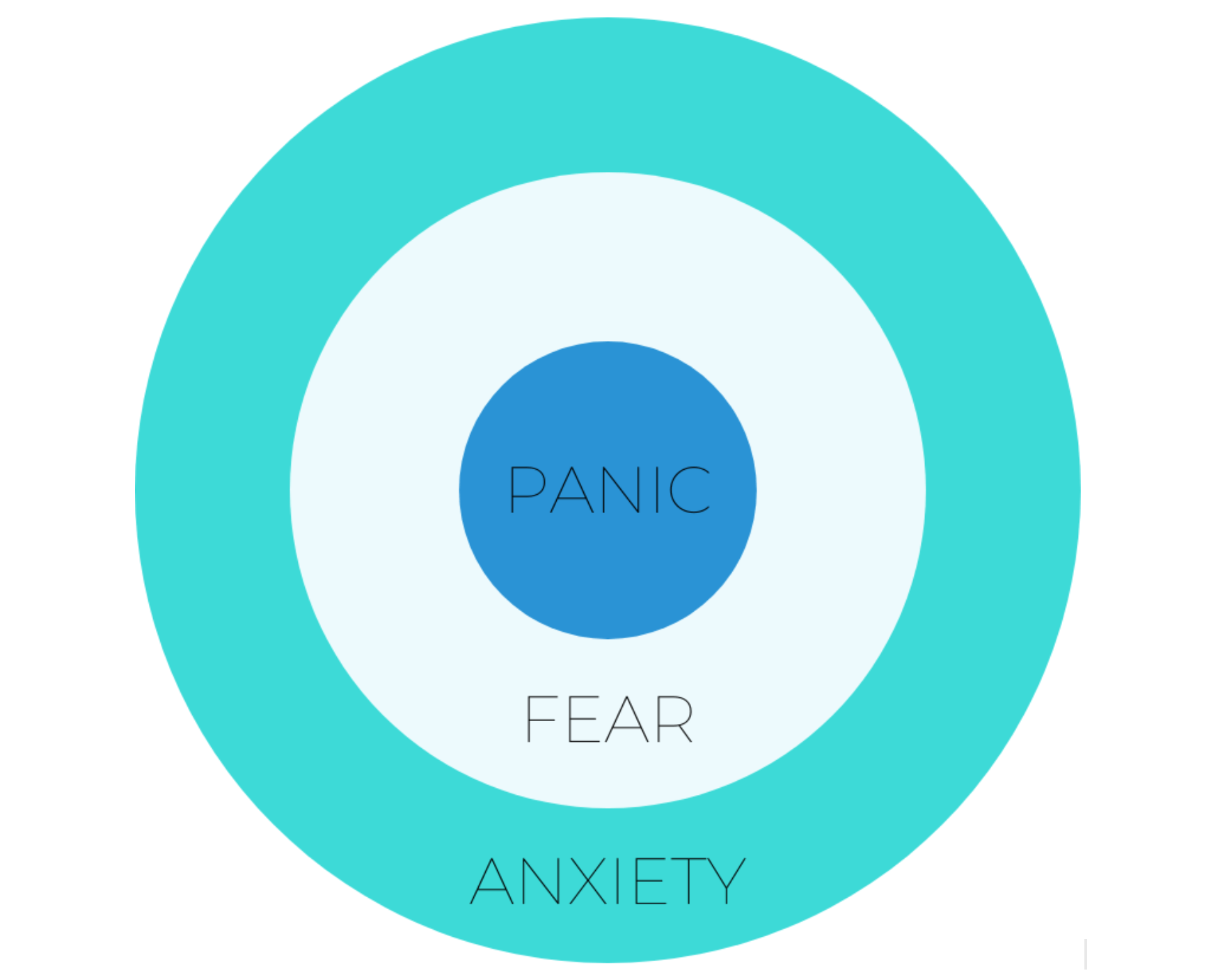 Anxiety Vs Fear Vs Panic How To Tell The Difference