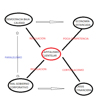 GRAFICO CAPITALISMO CLIENTELAR 2