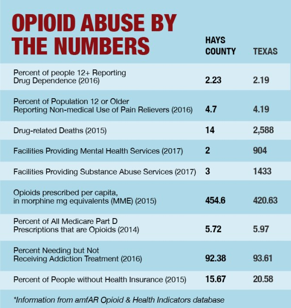 Lack of resources hinders opioid recovery in Hays County