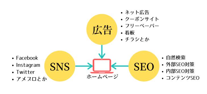ホームページのアクセスアップ解説図