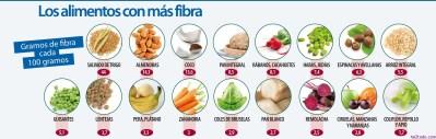 Alimentos laxantes, eficaces contra el estreñimiento