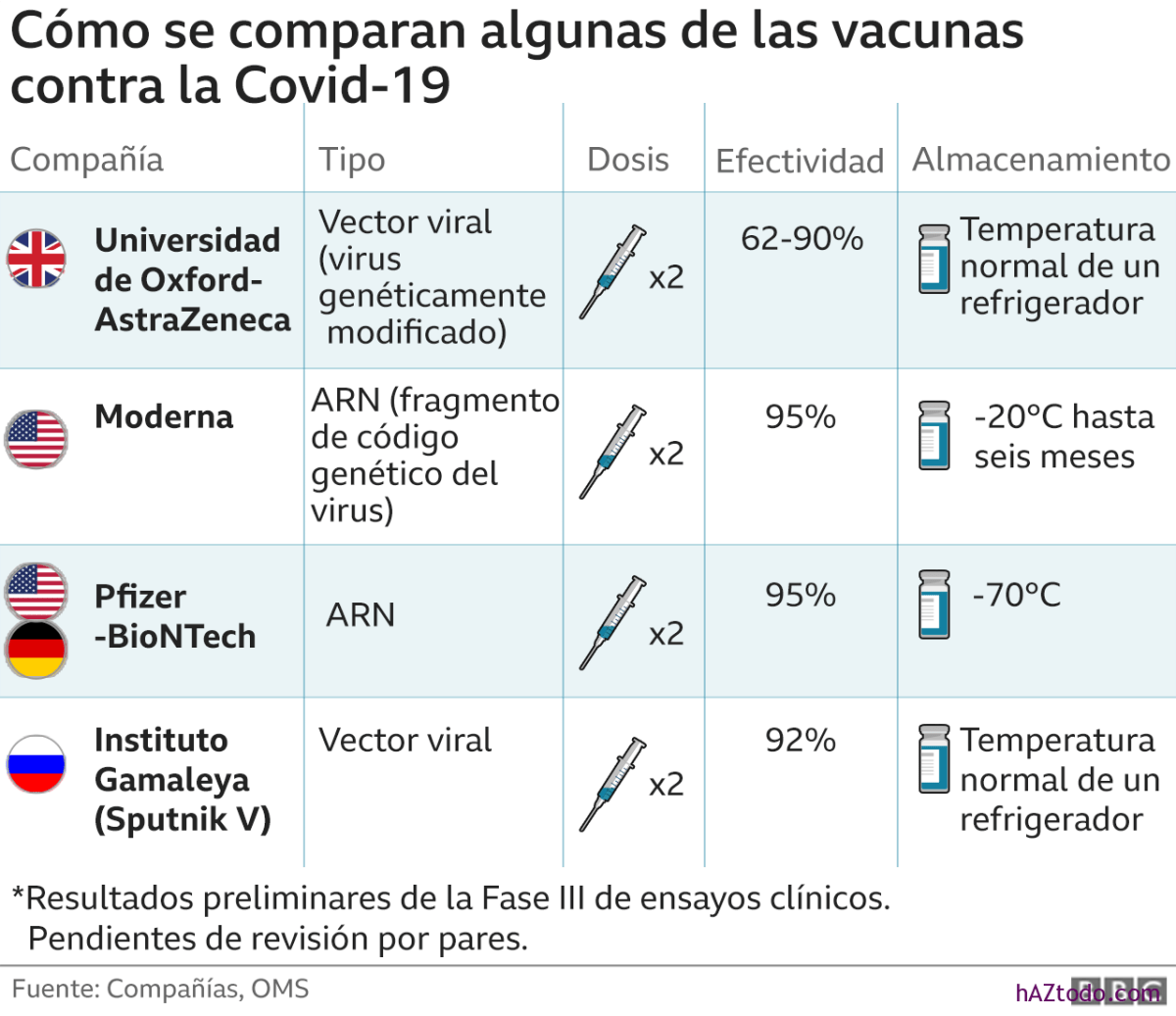 Cuál es la vacuna más eficaz contra el Covid-19?