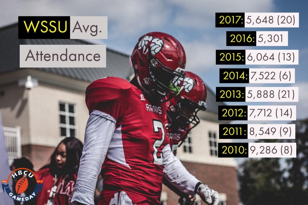 WSSU attendance