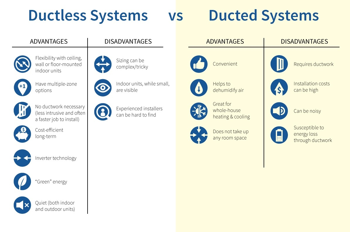 Choosing Between Ducted Vs Ductless Systems