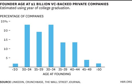 Startup Founder Age of VC Backed Companies