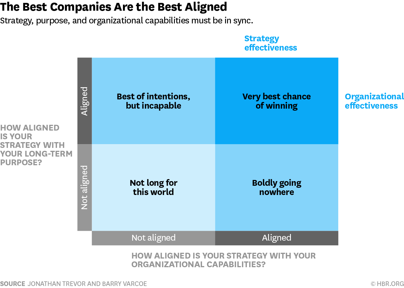 A Simple Way To Test Your Company S Strategic Alignment