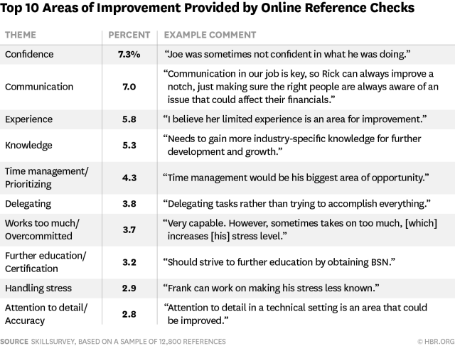 Areas of improvement career cliff