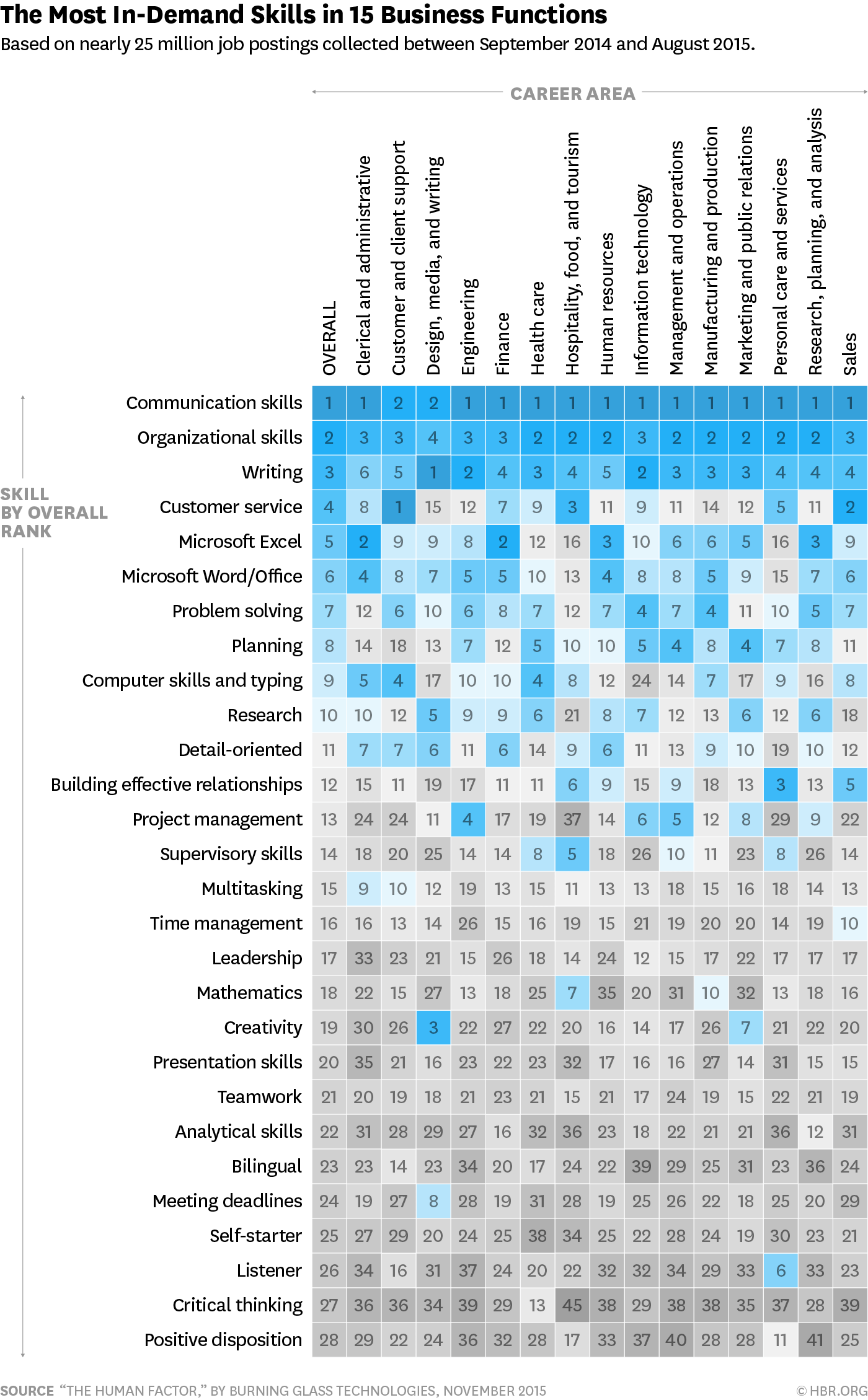We Need A Better Way To Visualize People S Skills
