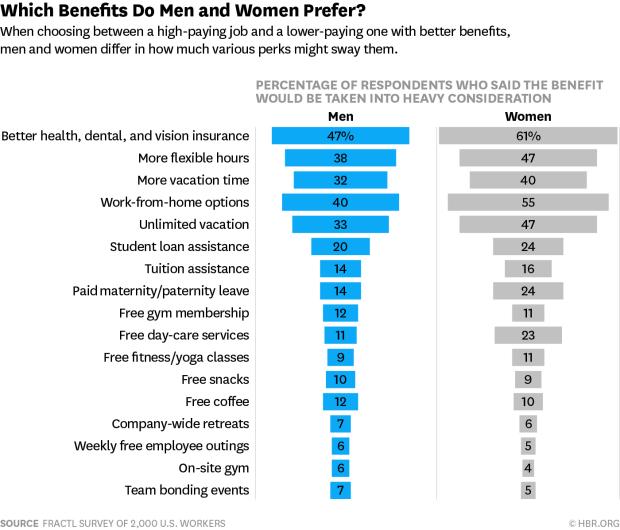 Most Desirable Employee Benefits