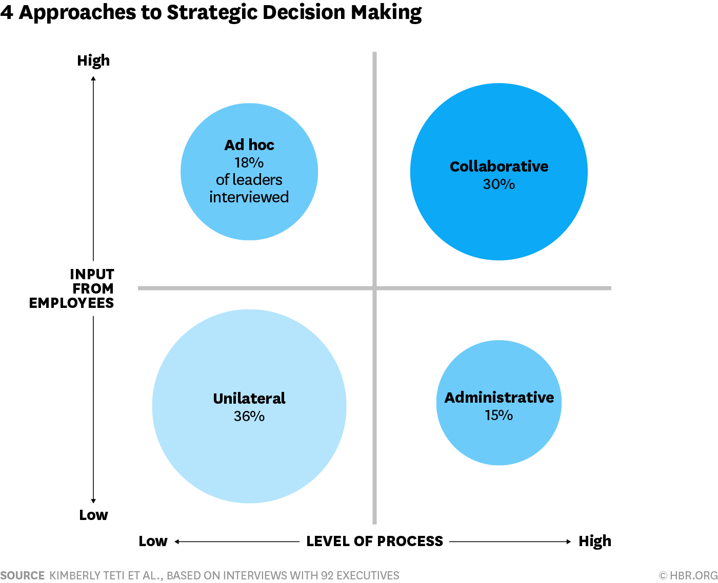 The Different Approaches Firms Use To Set Strategy