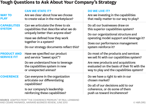 8 Tough Questions to Ask About Your Company's Strategy ...
