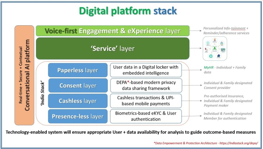 Digital platform stack