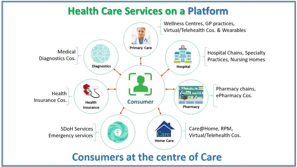 healthcare services on a platform