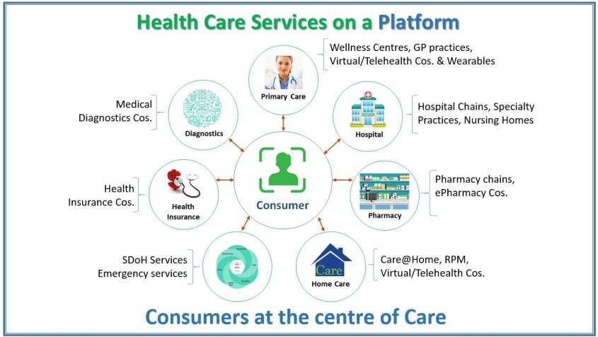 healthcare services on a platform