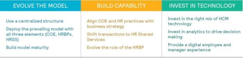 Mercer's business practices of high-performing HR functions.