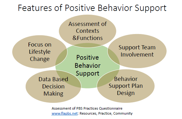 features of pbs