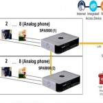 Hotel IP PBX system
