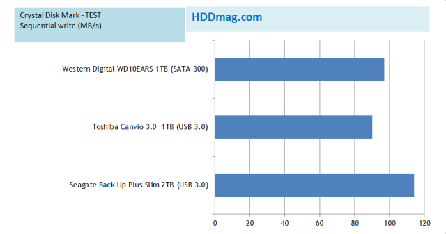 Seagate Back Up Plus Slim 2TB - Crystal Disk Mark TEST
