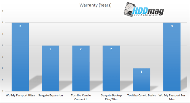 warranty comparison - Best 1TB External Hard Drives