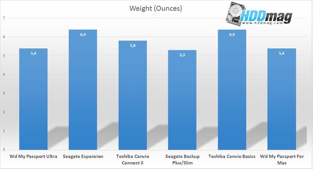 weight comparison - Best 1TB External Hard Drives
