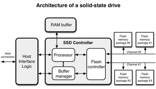 Architecture of solid-state drive