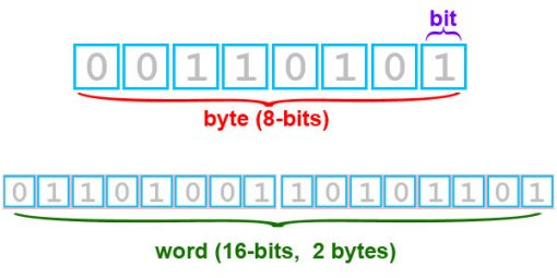 bits and bytes explained