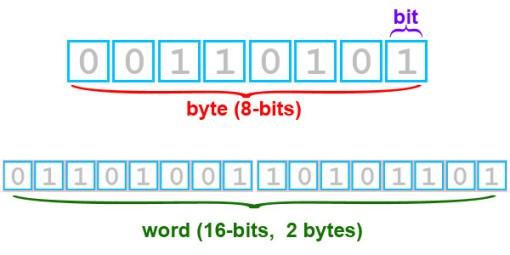 bits and bytes explained