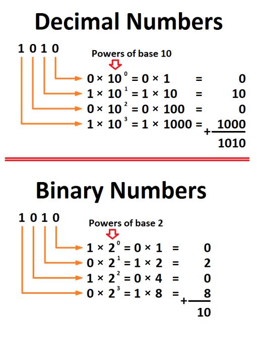 Binary vs Decimal counting, byte prefixes