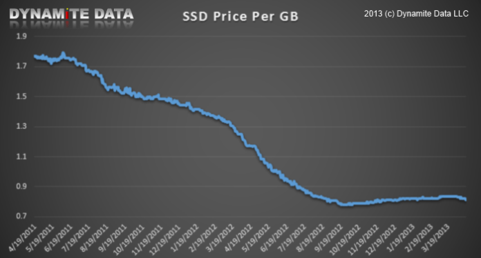 ssd prices over time