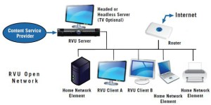 What is RVU? You'll want to know | HD Guru
