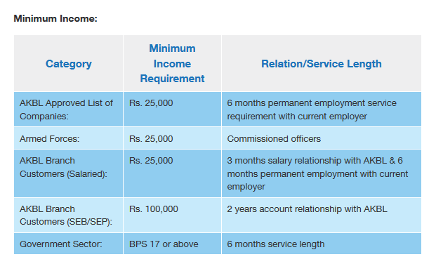 National Bank Personal Loan Calculator