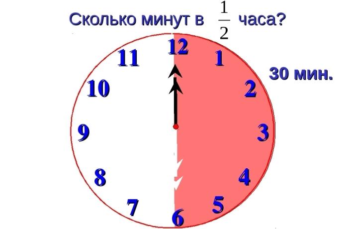 Maglipat ng mga minuto sa oras