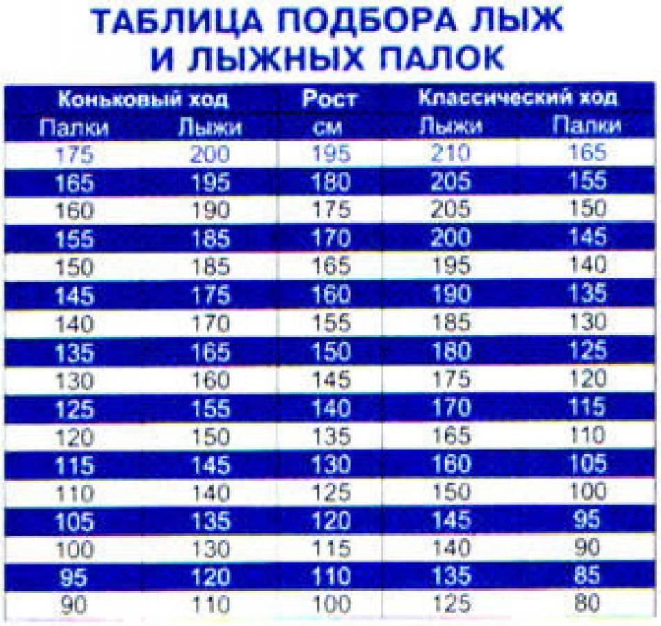 Таблица подбора лыж и лыжных палок для катания классическим ходом для взрослого и ребенка