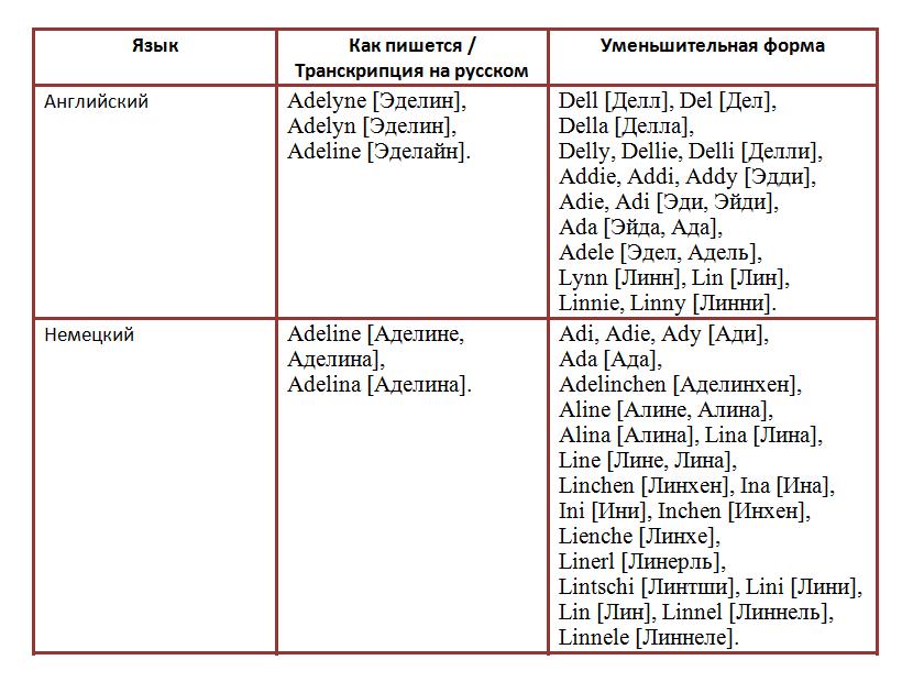 Аделина происхождение и значение имени характер и судьба девочки и женщины