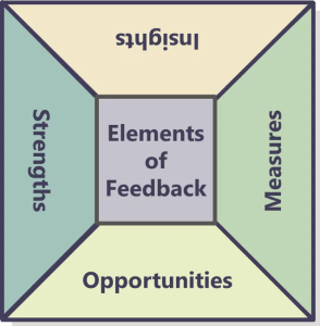 Assessment feedback contains 4 elements that are critical to ending slow learning and improving future performance.