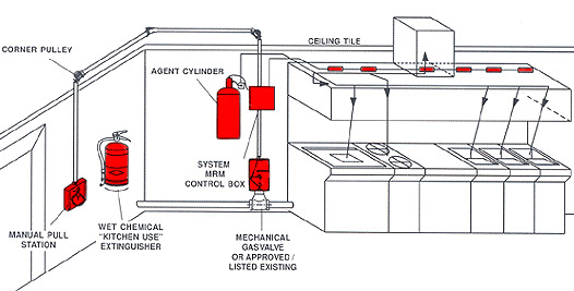diagram hood ansul system wiring diagram file sa95985 diagramcommercial  vent hood wiring diagram sample wiring