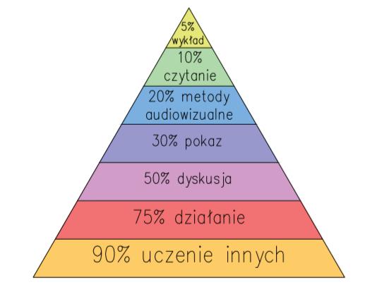 piramida uczenia się Dale'a - efektywność nauki