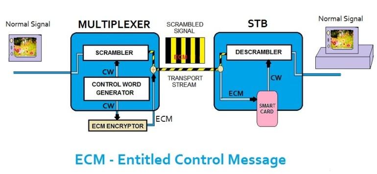 ecm entitled control message CA SYSTEM