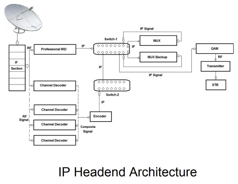 ip headend architecture and working