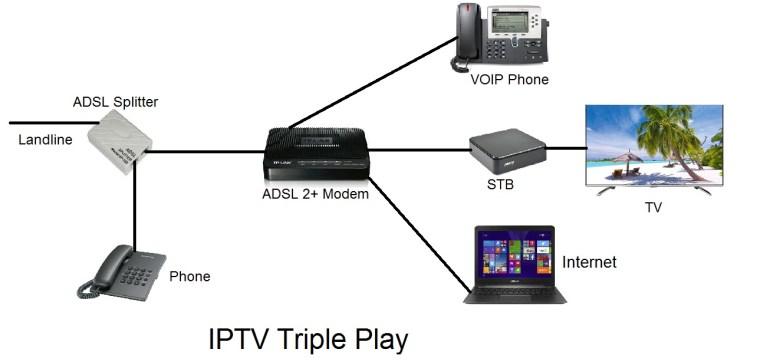 iptv triple play services IPTV HEADEND equipmnt