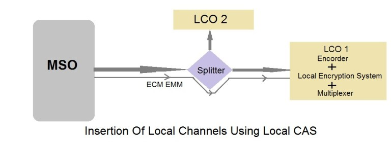 insert lco local channels using local encryption