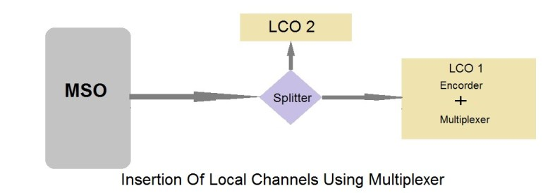 insert lco local channels using multiplexer