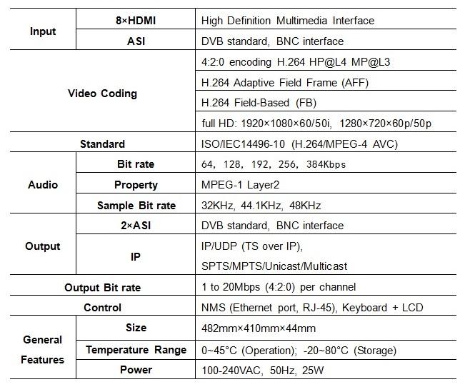 8 in 1 hd ip encoder headend
