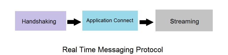 real time messaging protocol Working