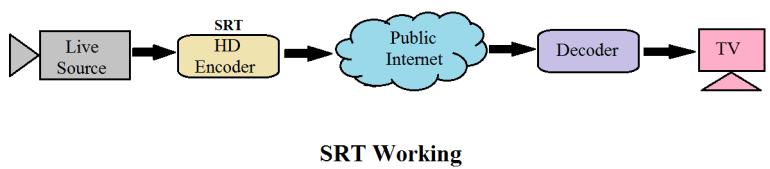 secure reliabble transport