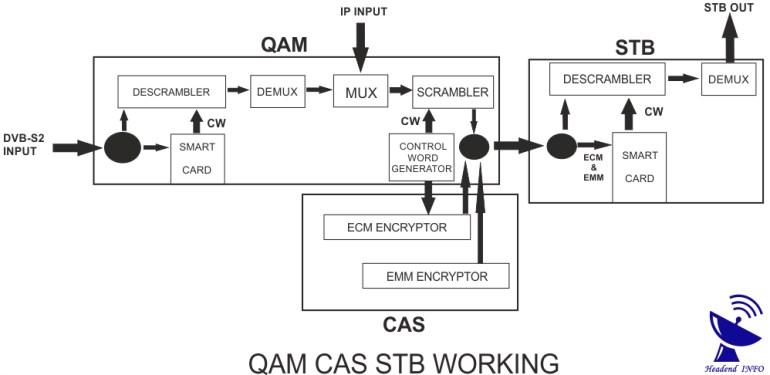 QAM CAS STB working